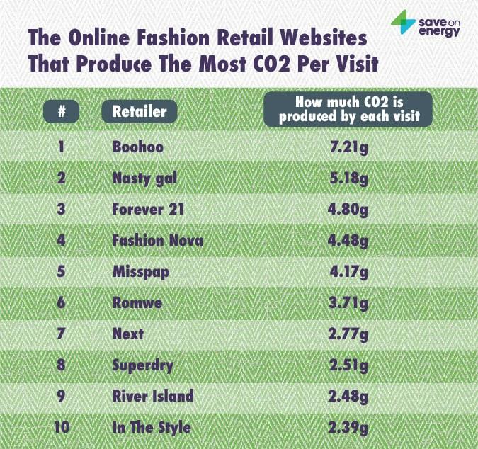 CO2 Fast Fashion contributions